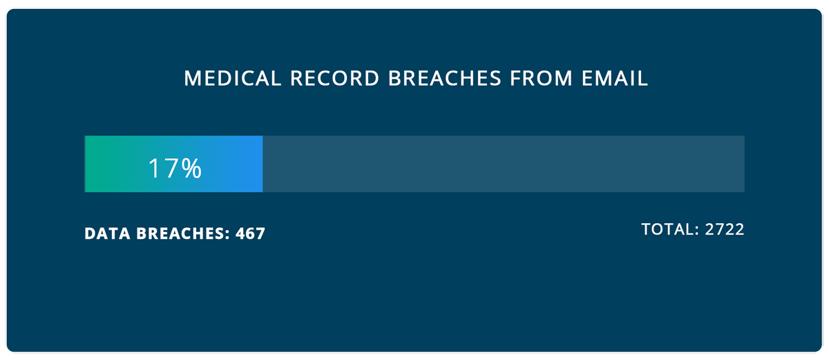 Medical Records involving email